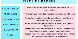 Tipos de padres y cómo se comportan los hijos