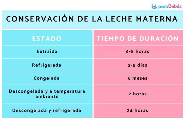 Cuánto dura la leche materna a temperatura ambiente - Conservación de la leche materna según la OMS